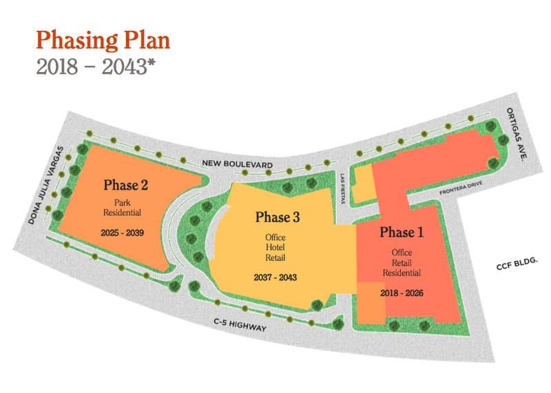Phasing Plan